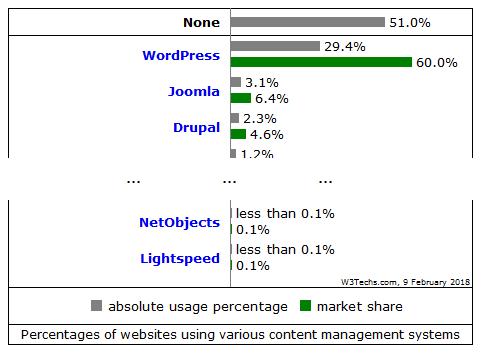 popularność wordpress